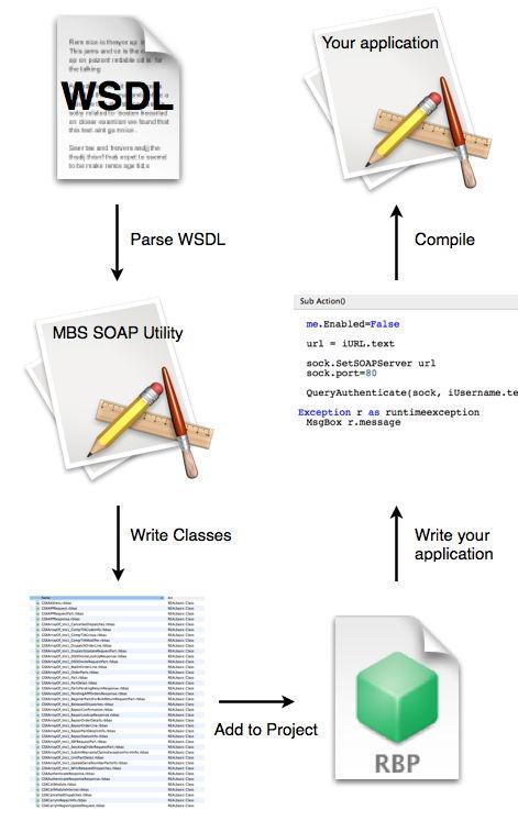 MBS Xojo SOAP Kit 2 3