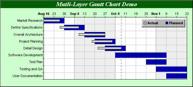 Great A Gantt Chart With Two Layers To Show The Planned And The Actual Schedule.
